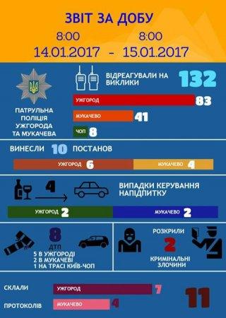 В Ужгороді та Мукачеві поліція затримала нетверезих керманичів