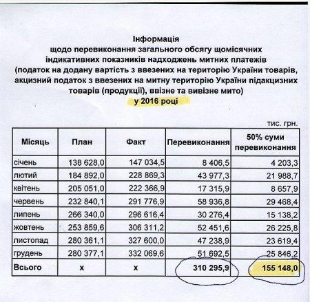 Москаль: «Чекаємо від Закарпатської митниці в 2017 році мінімум 155 мільйонів гривень на ремонт доріг»