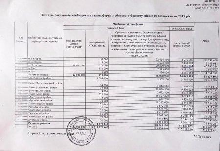 12 мільйонів,які виділили  на об'їзну дорогу в Мукачеві, розікрали  (+ ДОКУМЕНТИ)