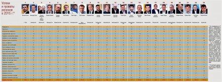 Генадій Москаль у п'ятірці літерів «Рейтингу губернаторів» України