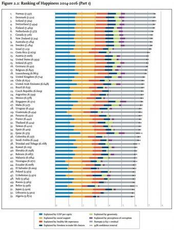 Назвали найщасливішу країну світу