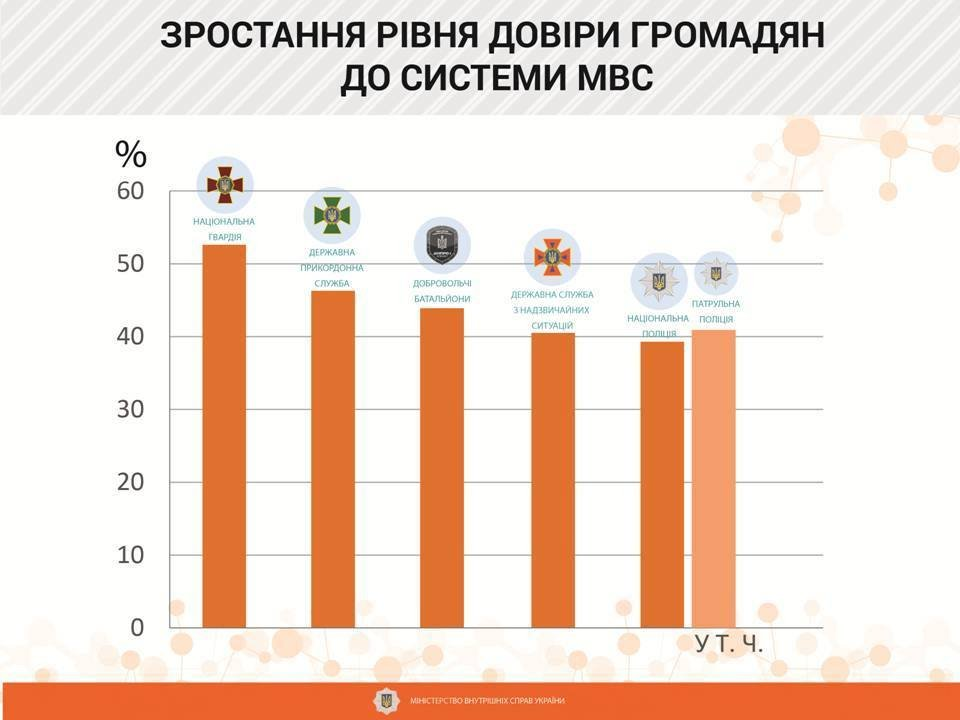 Кабмін схвалив Стратегію розвитку МВС до2020 року