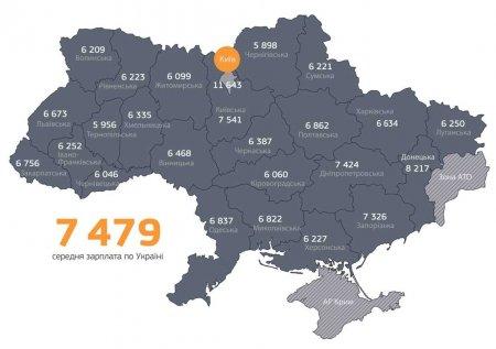 В Закарпатті середня заробітна плата не найменша в Україні – статистика