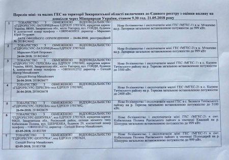 Москаль: «Якщо Мінекології дасть позитивний висновок щодо будівництва семи міні-ГЕС на Закарпатті, ми одразу оскаржимо його в суді» ( ДОКУМЕНТ)