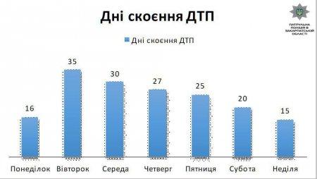 Найчастіше ДТП стаються з 8 до 12 години (ФОТО)