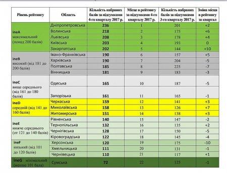 Закарпаття увійшло до групи областей України з максимальним рівнем інвестиційної ефективності (ТАБЛИЦЯ)