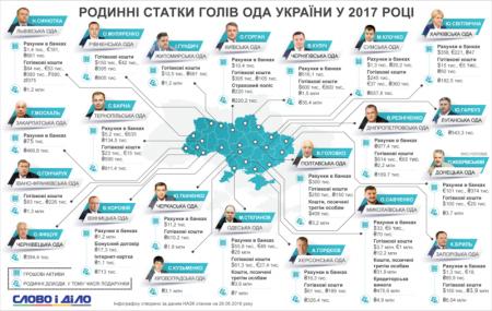 Скільки грошей минулого року задекларував закарпатський губернатор Геннадій Москаль
