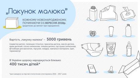 Батьки новонароджених отримуватимуть дитячі речі на 5 тисяч гривень