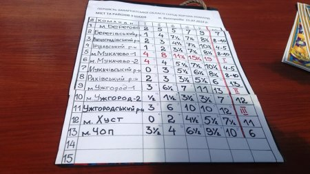 У Виноградові пройшов командний чемпіонат Закарпаття з шахів (відео)