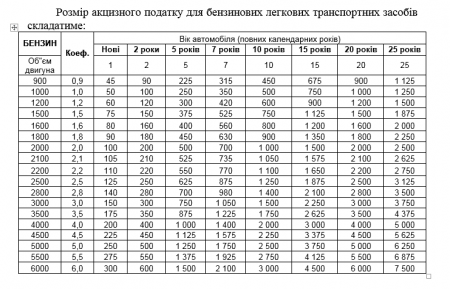 Доступне розмитнення: що прийняли депутати (таблиця)