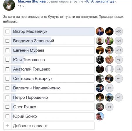 Віктор Медведчук – лідер опитування закарпатців на посаду Президента України