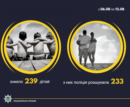 За минулий тиждень в Україні зникли 239 дітей
