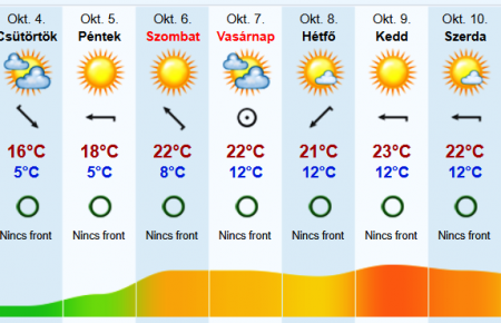 На Закарпаття йде «Бабине літо» температура підніметься до +23 градуси Цельсія