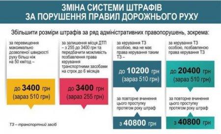 Нові штрафи змусять українців відмовитися від «євроблях»: готуйте гаманці