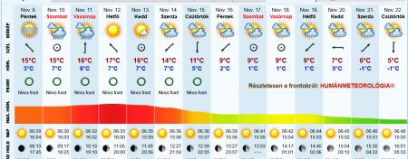 Яка погода чекає закарпатців сьогодні та в наступні дні
