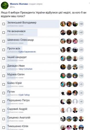 Якщо б вибори Президента України відбулися цієї неділі закарпатці обрали би Зеленського (опитування)