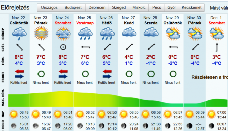 В перший день зими на Закарпатті може бути -24 градуса морозу