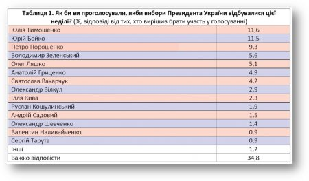 Рейтинг Порошенко падає в лідерах Тимошенко та Бойко