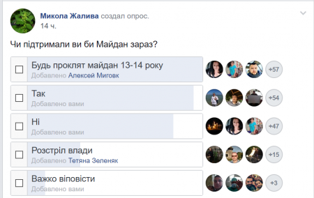 Закарпатці проклинають Майдан 2013-14 років (опитування)