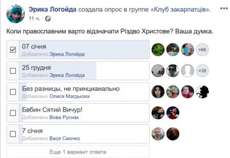 Більшість православних закарпатців за відзначення Різдво Христового 7 –го січня (опитування)