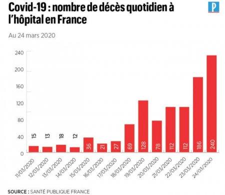 Коронавірус у Франції: за добу померла рекордна кількість людей