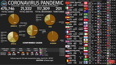 За останніми даними в світі захворіло майже півмільйона людей