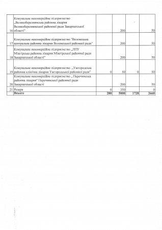 Розподіл гуманітарної допомоги, яку Закарпаття отримало завдяки Президенту та Уряду України 24.03.2020 р