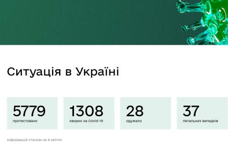 Українська медицина зможе врятувати тільки близько 40% захворівших на короновірус