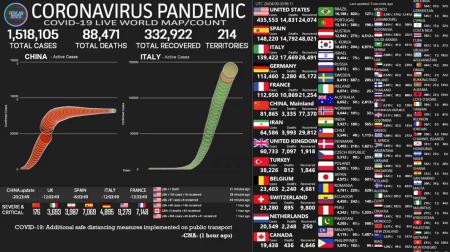 В світі більше 1.5 мільйона захворіло на короновірус лідер США більше 435 тисяч