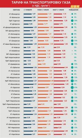 Як зміниться ціна на доставку газу в різних областях (ФОТО)