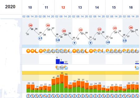 Сьогодні на Закарпатті буде +30 градусів Цельсія
