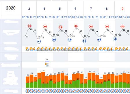 На Закарпатті до +30 градусів та більше – прогноз синоптиків