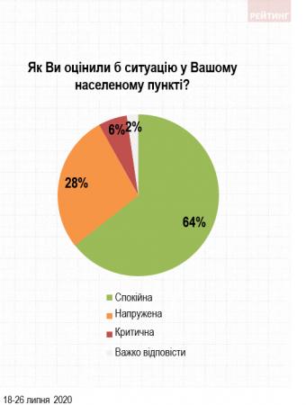 Майже половина жителів Мукачева вважає, що ситуація в місті напружена та критична