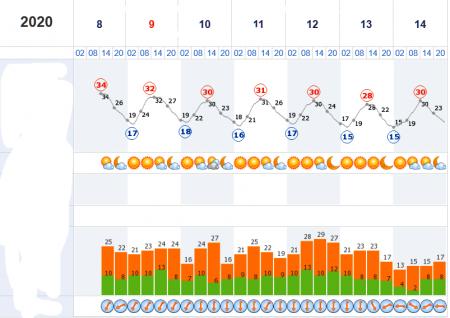 Наступного тижня літо на Закарпатті продовжиться – прогноз синоптиків