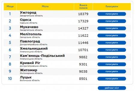 Ужгород вийшов на перше місце рейтингу кращих міст України