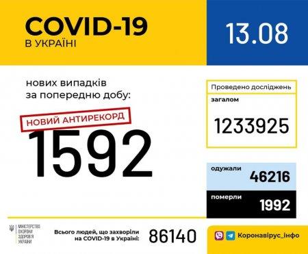 Новий антирекорд: за минулу добу в Україні зафіксовано 1592 нових випадків коронавірусної хвороби COVID-19