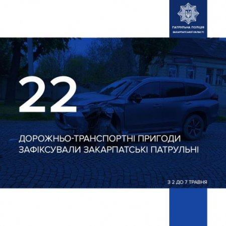 Протягом з 3 до 7 травня патрульні Закарпаття зафіксували 22 дорожньо-транспортні пригоди
